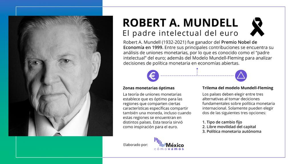 Robert A. Mundell – El padre intelecual de la economía