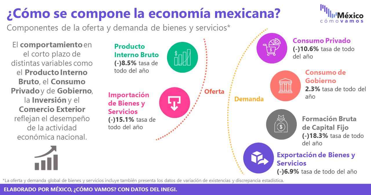 Consumo privado e inversión fija bruta – Febrero 2021