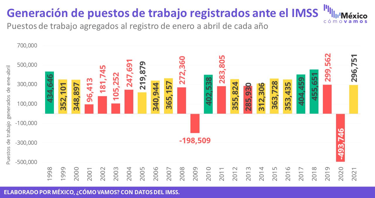 Generación de puestos de trabajo registrados ante el IMSS – Abril 2021