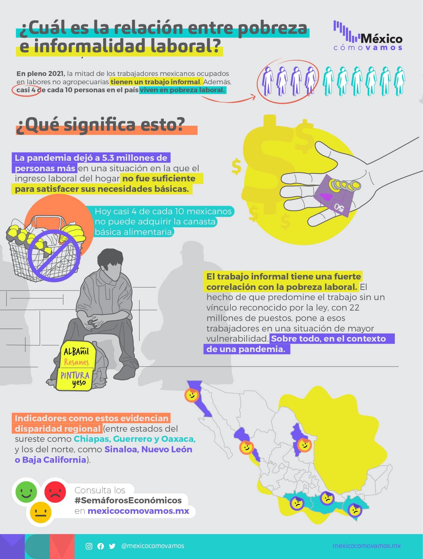 Pobreza e Informalidad en el País