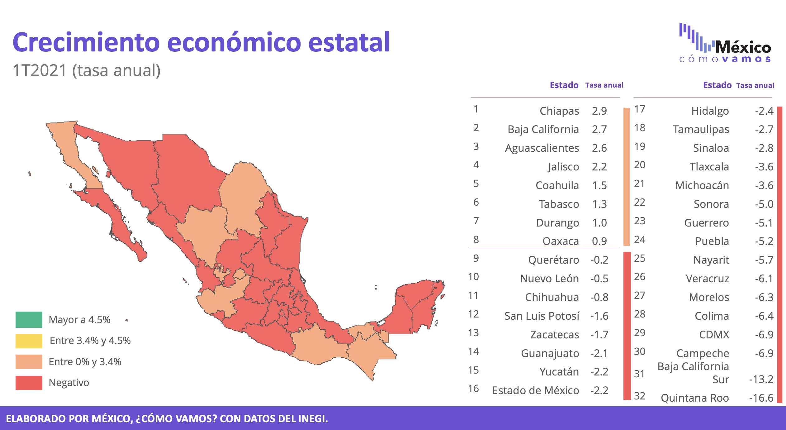 Crecimiento económico estatal 1T2021