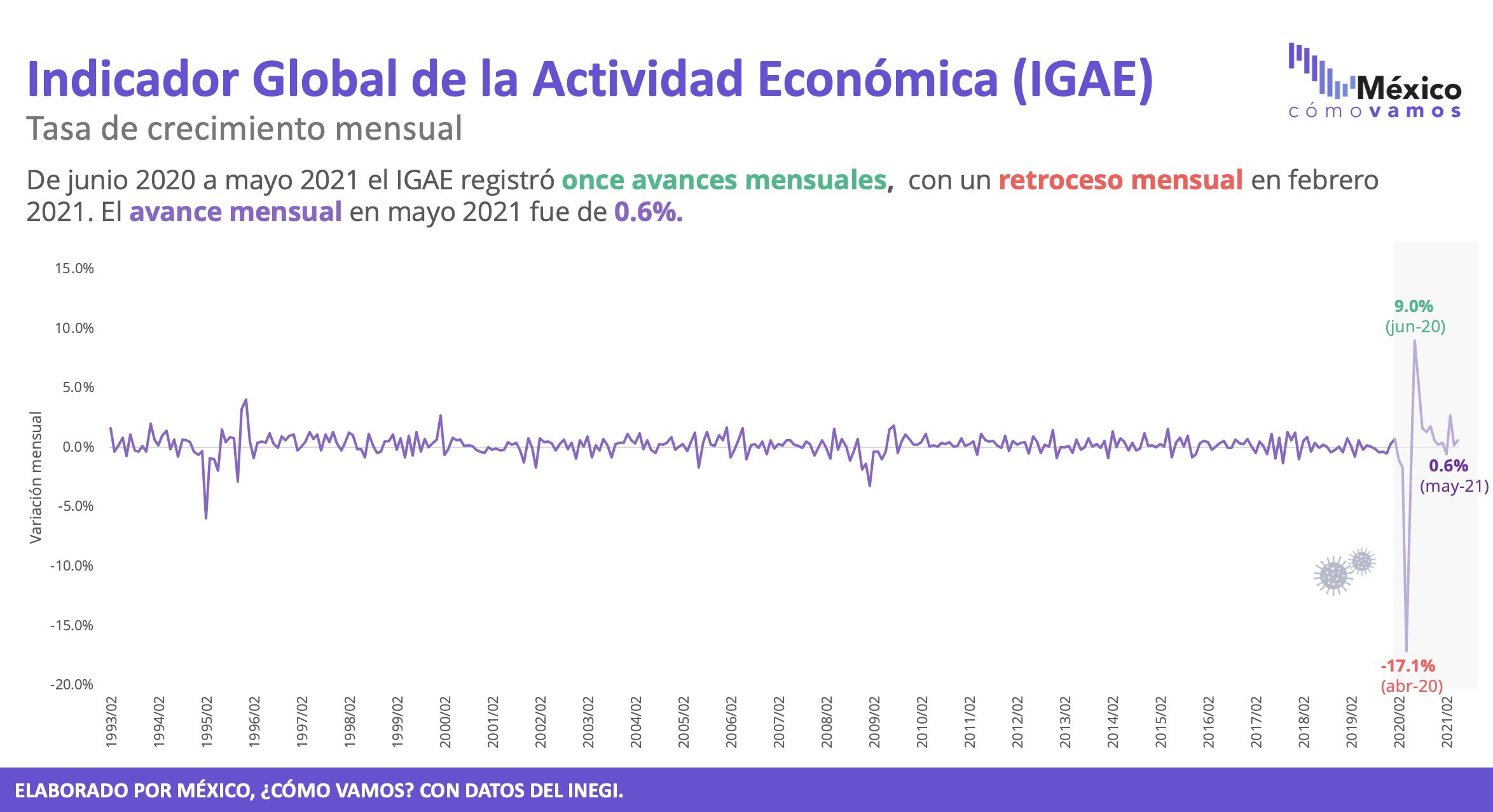 Indicador global de actividad económica – Mayo 2021