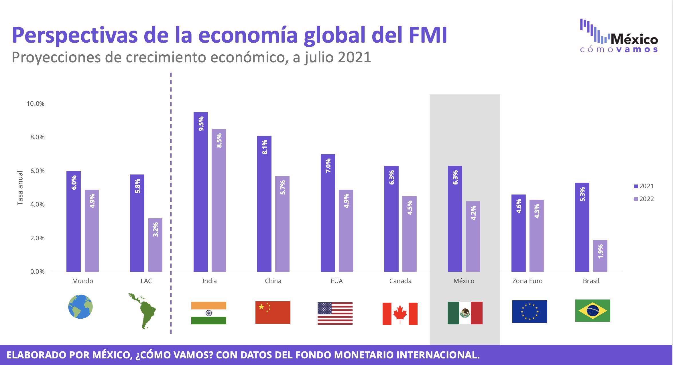 Expectativas de crecimiento por organizaciones internacionales