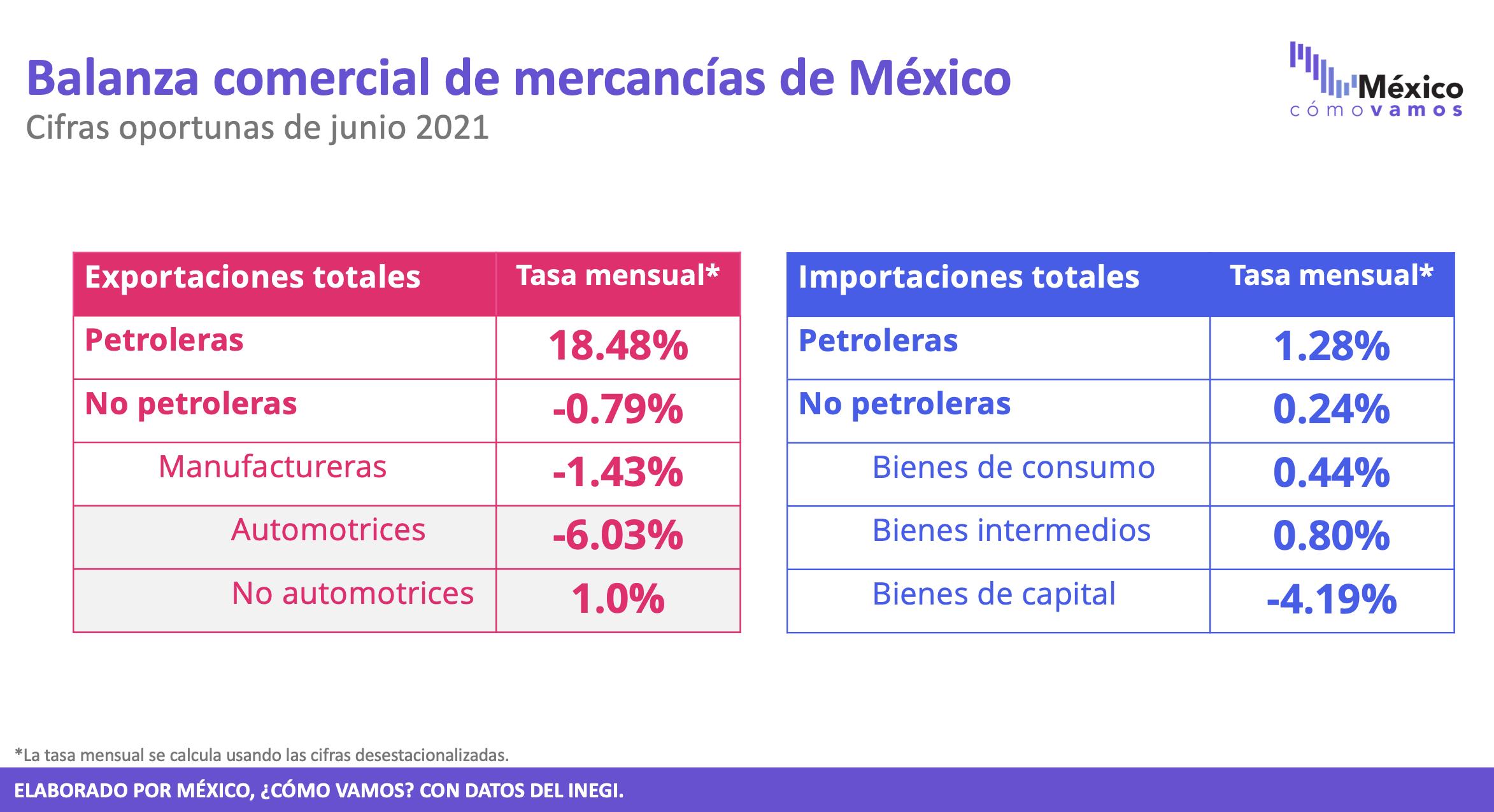 Balanza comercial (cifras oportunas) – Junio 2021