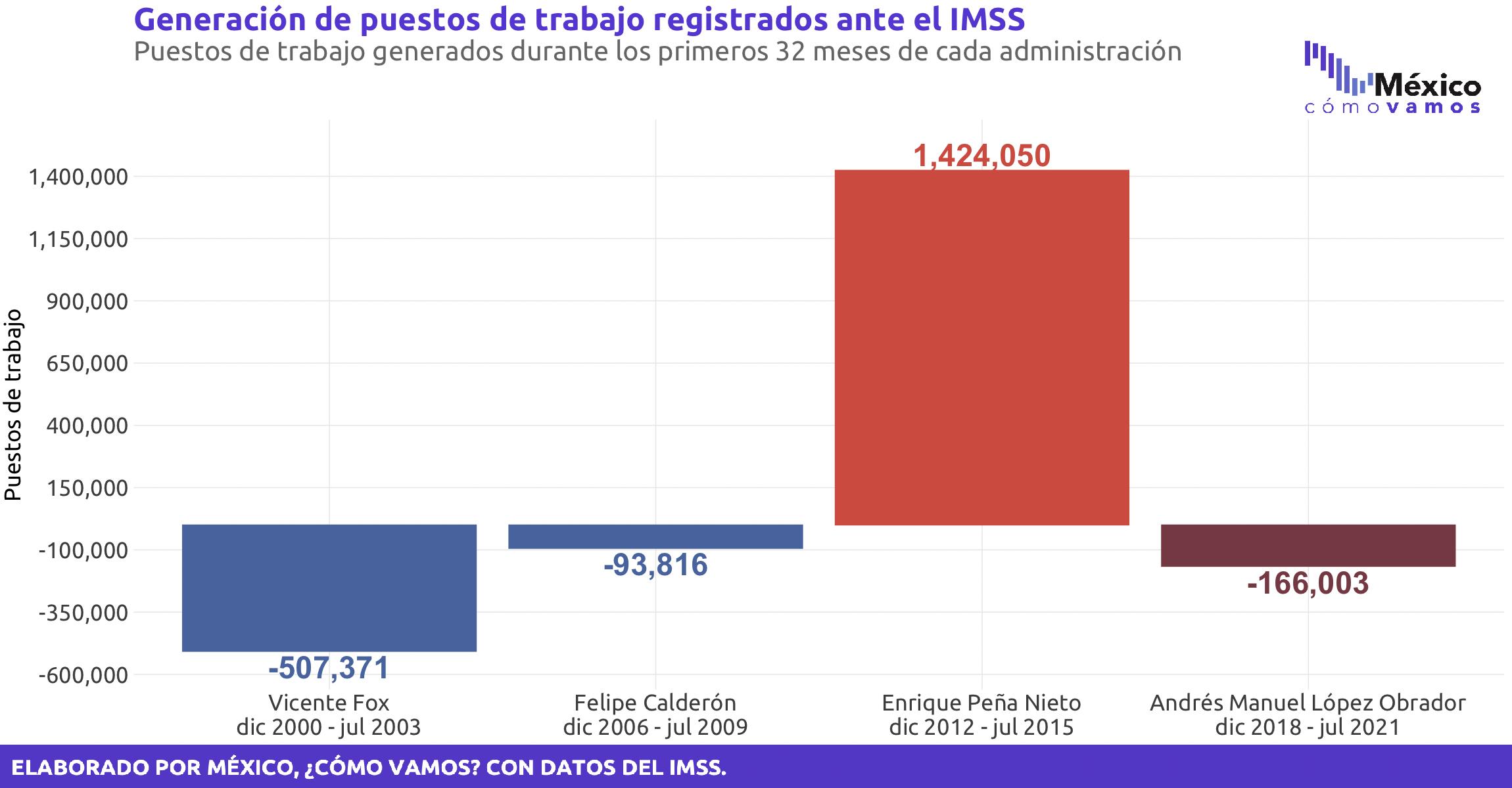 Empleos formales registrados ante el IMSS – Julio 21