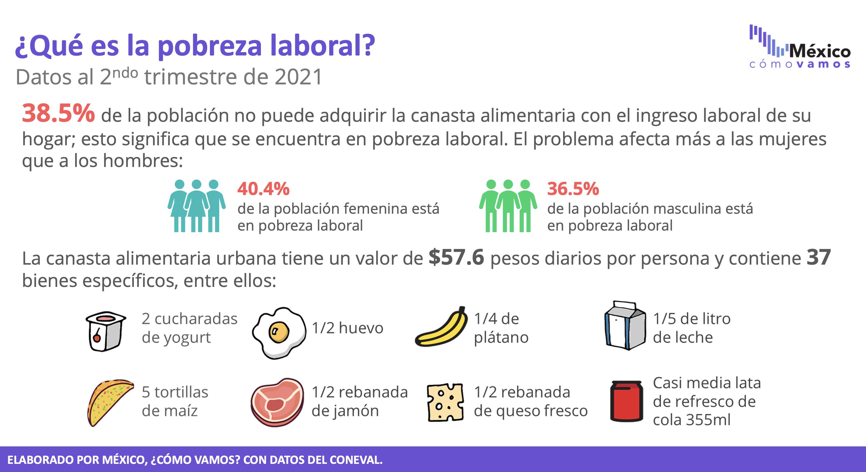 Pobreza e Informalidad laboral – 2T2021