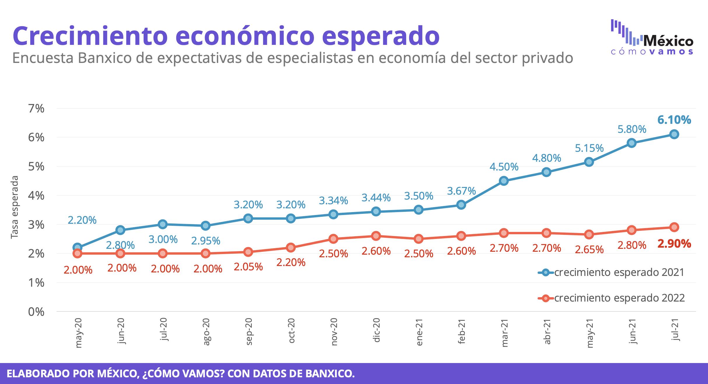 Expectativas de crecimiento – Encuesta Banxico