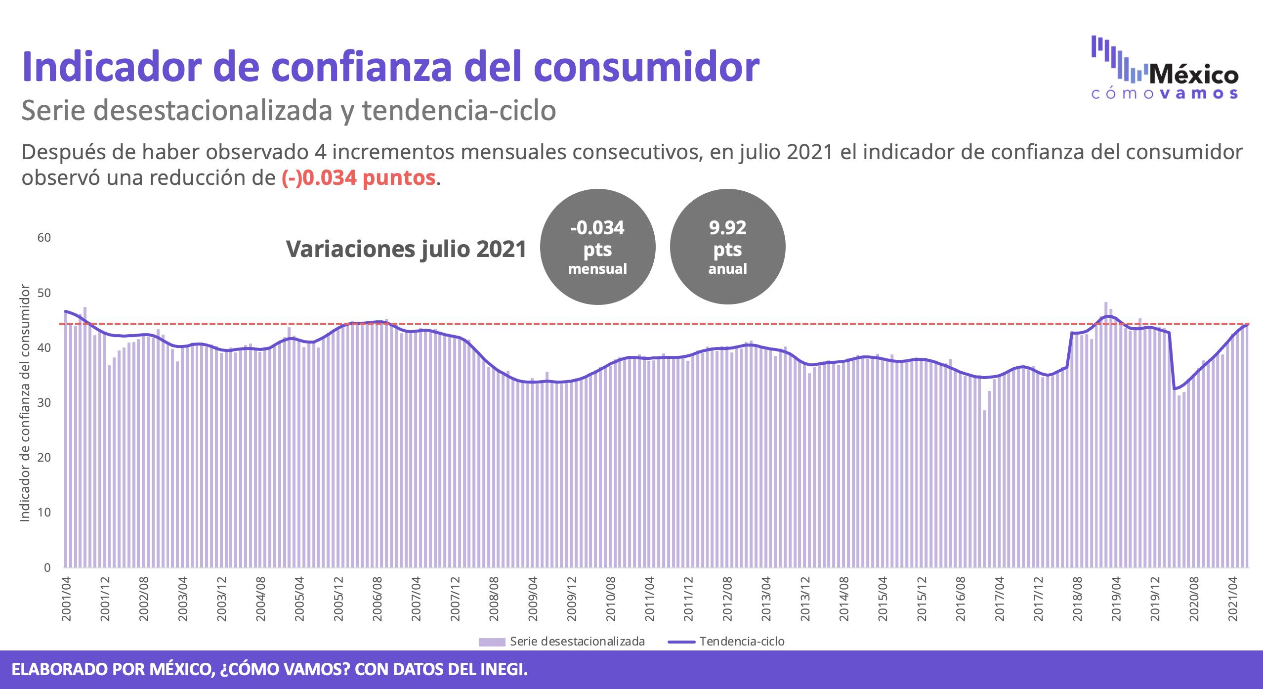 Indicador de confianza del consumidor – Julio 2021