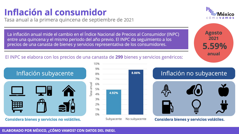 Inflación – 1Q Septiembre 2021