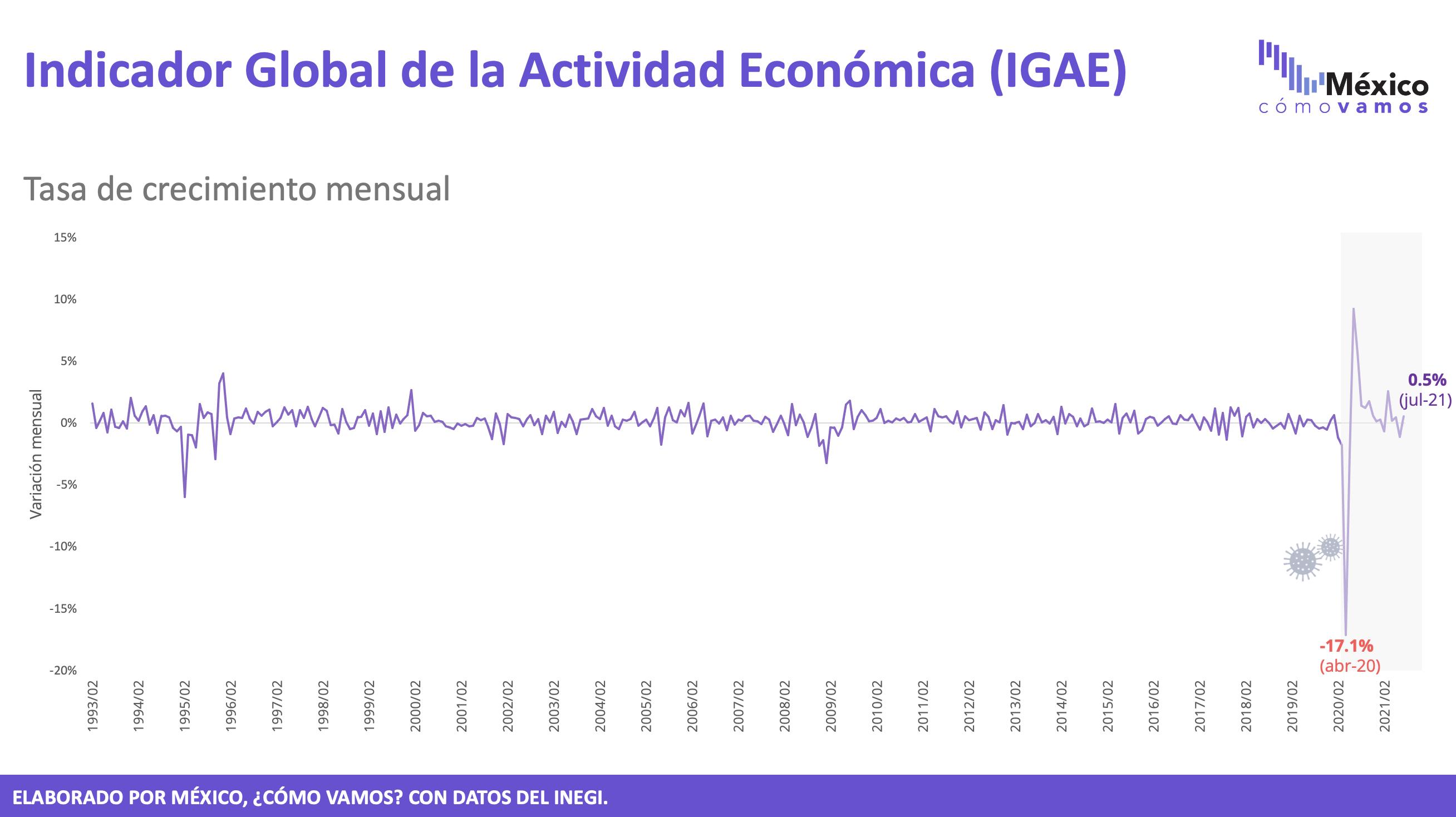 Indicador global de actividad económica – Julio 2021