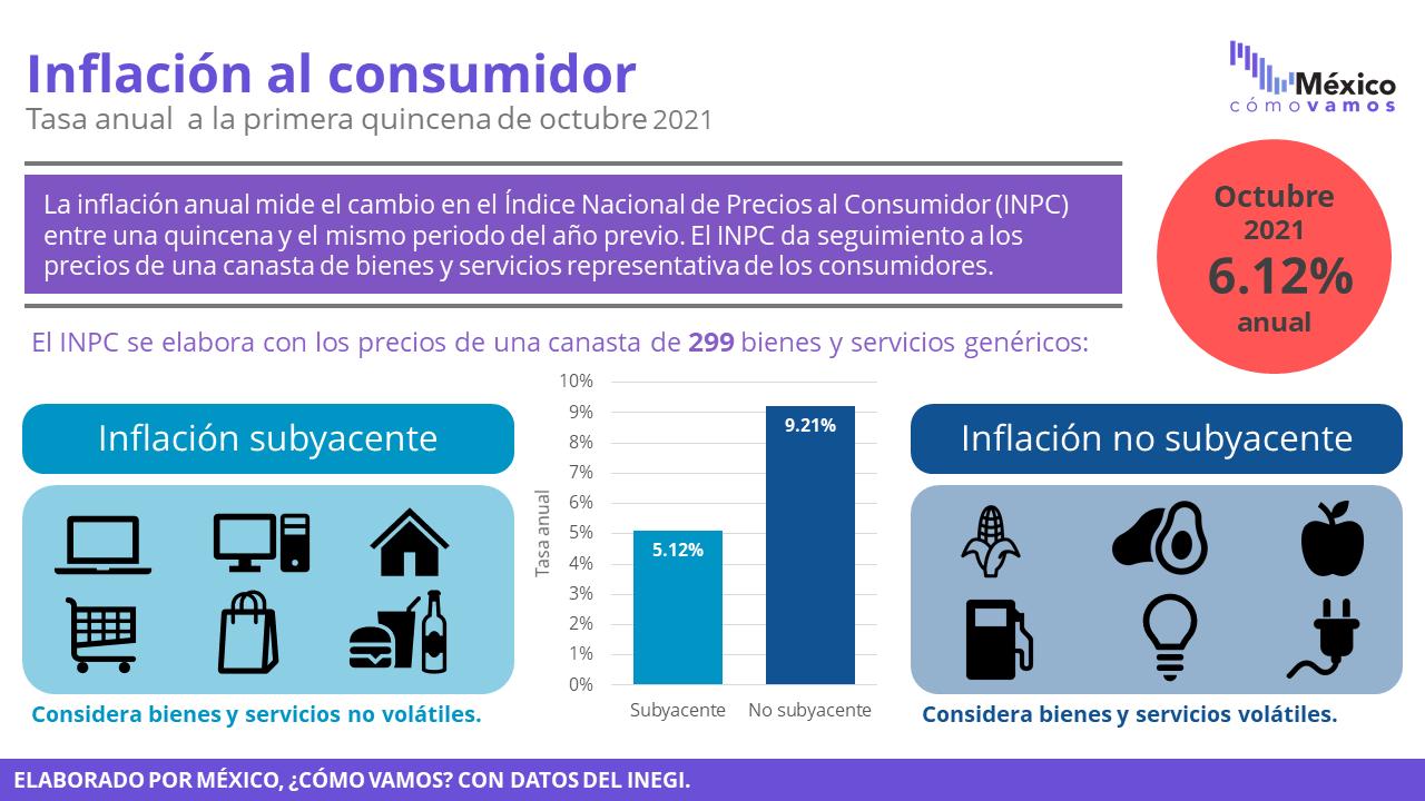 Inflación – 1Q Octubre 2021
