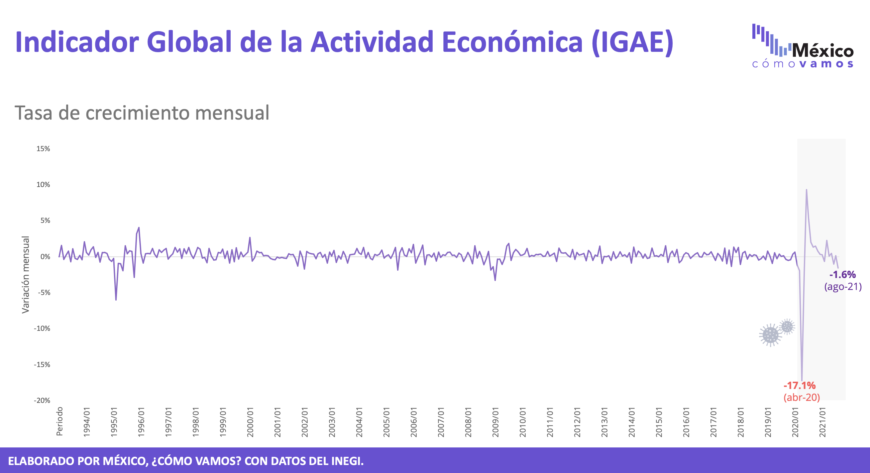 Indicador global de actividad económica (IGAE) – Agosto 2021