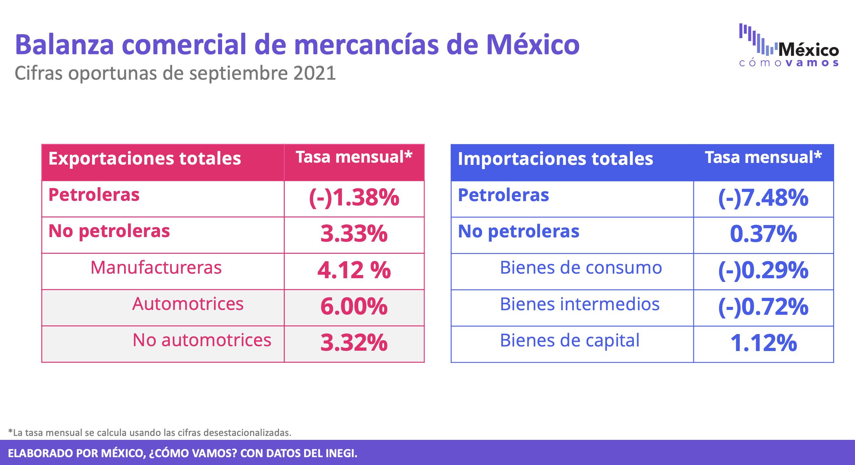 Balanza comercial (cifras oportunas) – Septiembre 2021